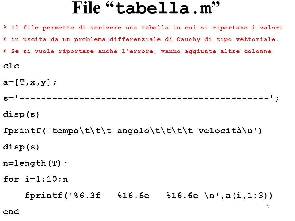 File tabella.m clc a=[T,x,y];